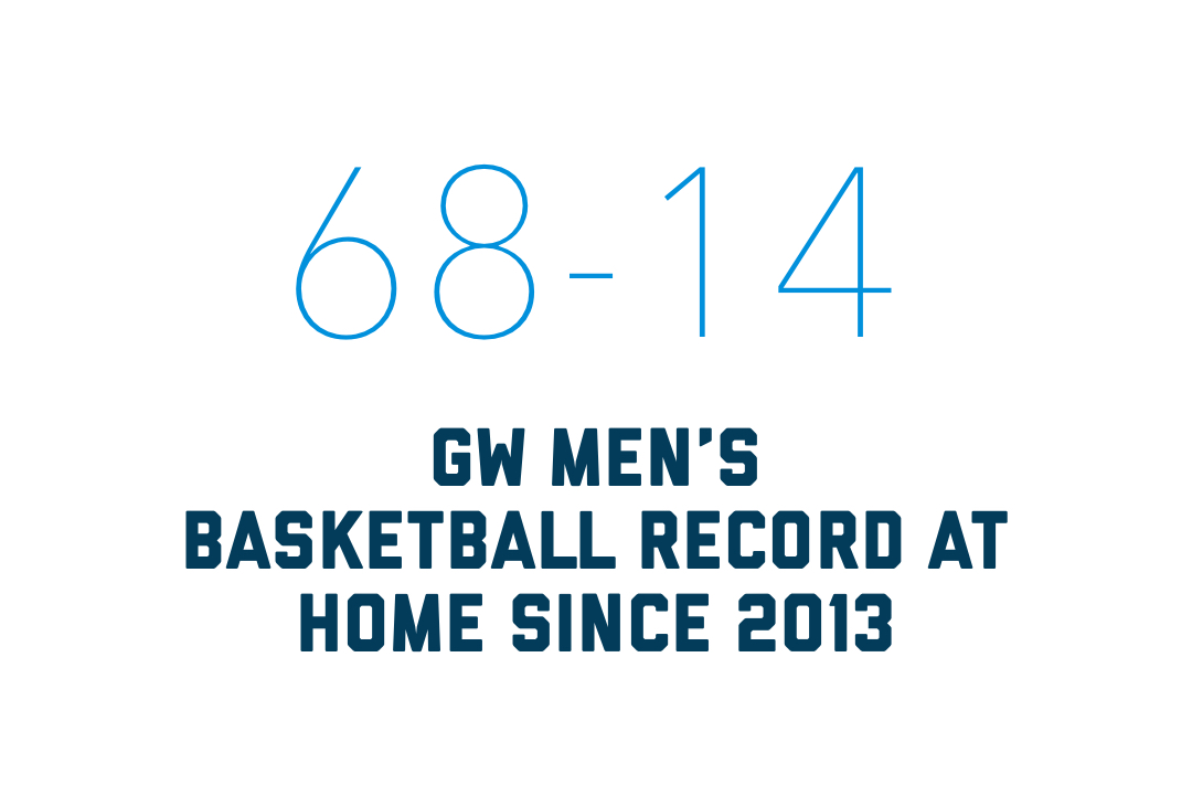 68-14 GW men's basketball record at home since 2013