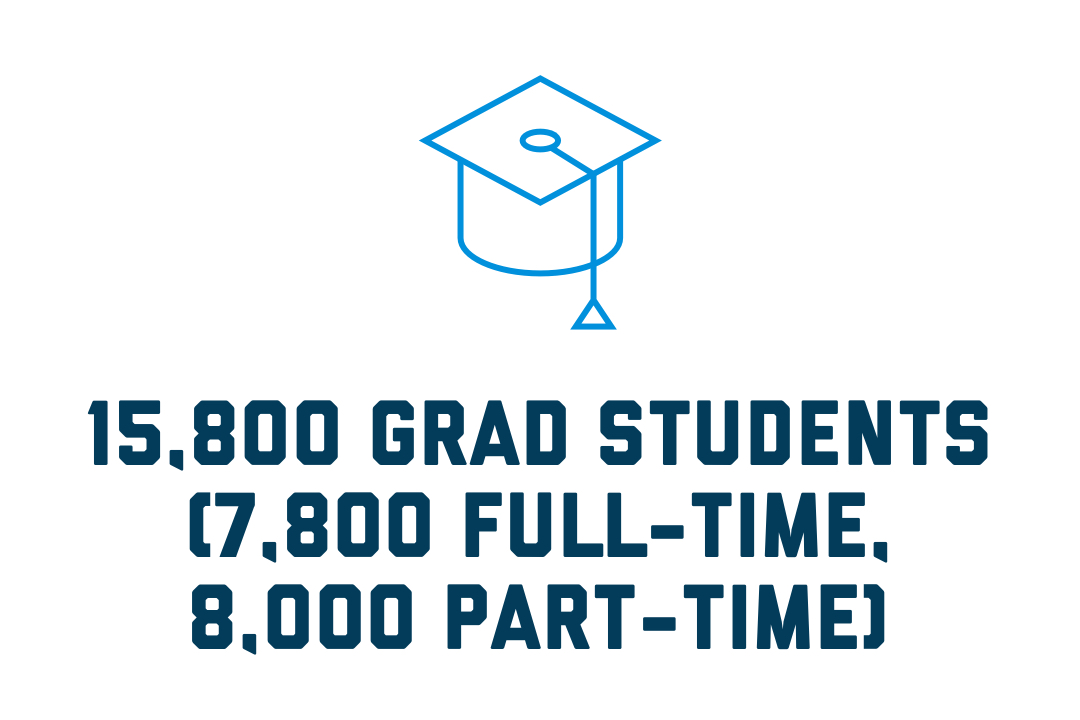 15,800 Grad students (7,800 full-time; 8,000 part-time)