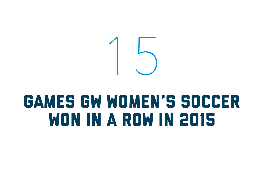 The GW Women's soccer team won 15 games in a row in 2015
