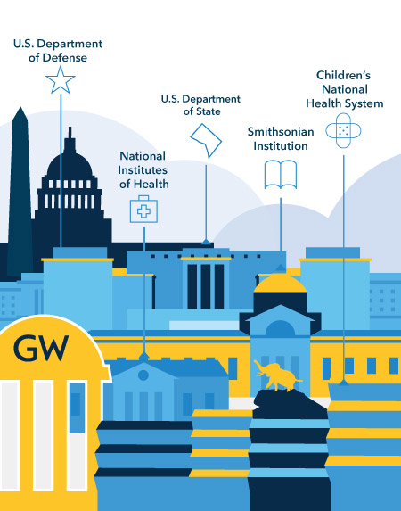 GW research partners include National Institutes of Health, U.S. Department of Defense, Smithsonian Institution, U.S. Department of State and Children's National Health System