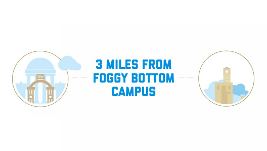 Mount Vernon Campus is 3 miles from Foggy Bottom Campus
