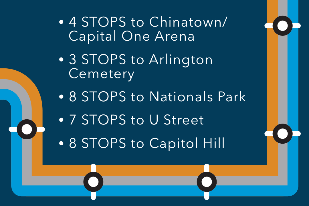4 metro stops to Capital One Arena, 3 stops to Arlington cemetery, 8 stops to nationals park, 7 stops to U street, 8 stops to capitol hill; graphical representation of Metro map with Metro car