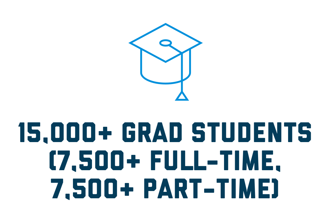 15,000+ Graduate Students (7,500+ Full-Time, 7,500+ Part-Time)