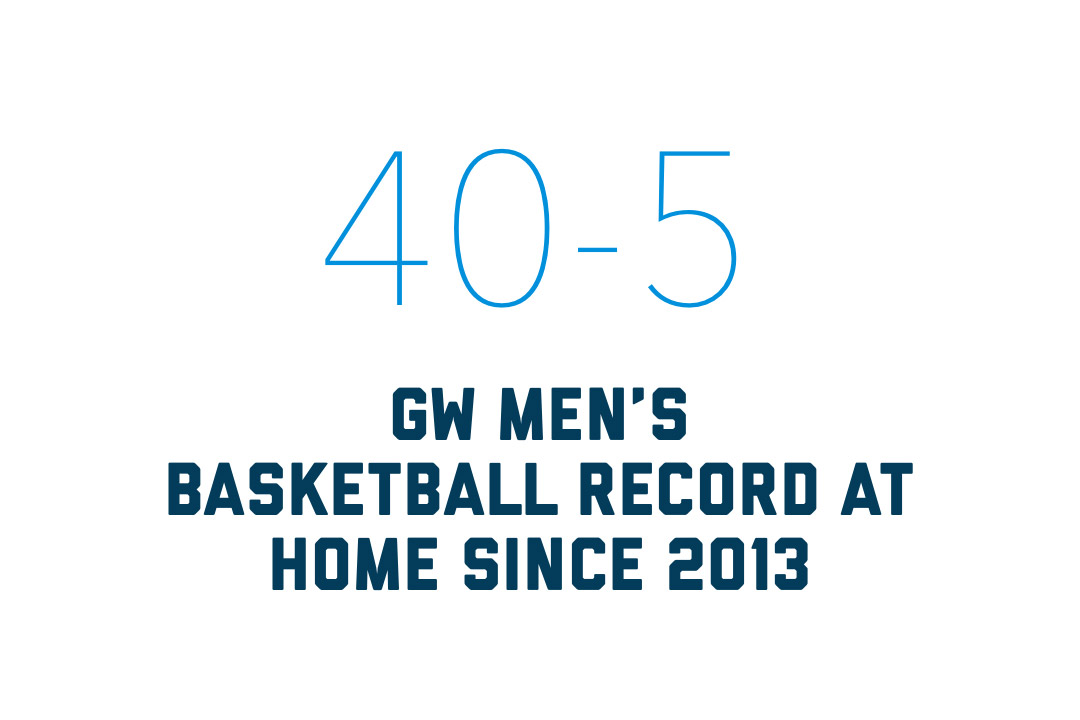 The GW Men's basketball team is 40 - 5 at home since 2013