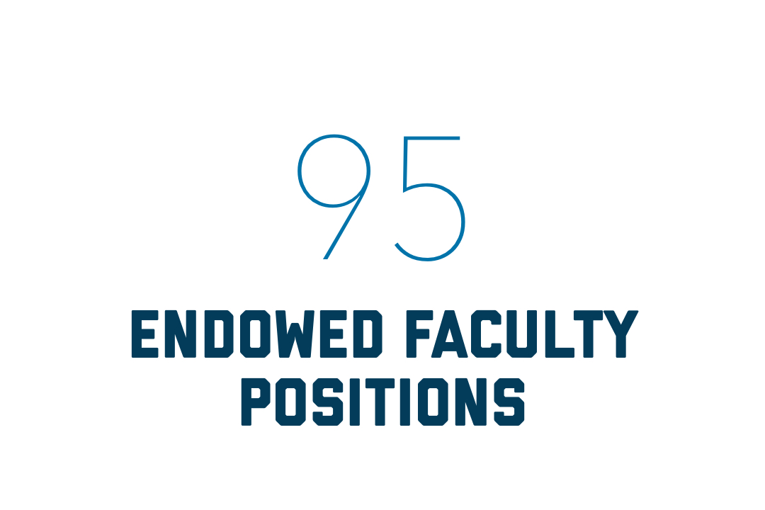 There are 95 endowed faculty positions at GW