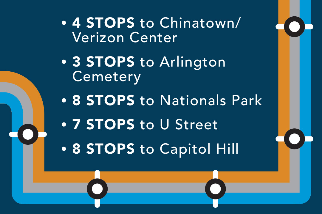 4 metro stops to chinatown/verizon center, 3 stops to Arlington cemetery, 8 stops to nationals park, 7 stops to U street, 8 stops to capitol hill